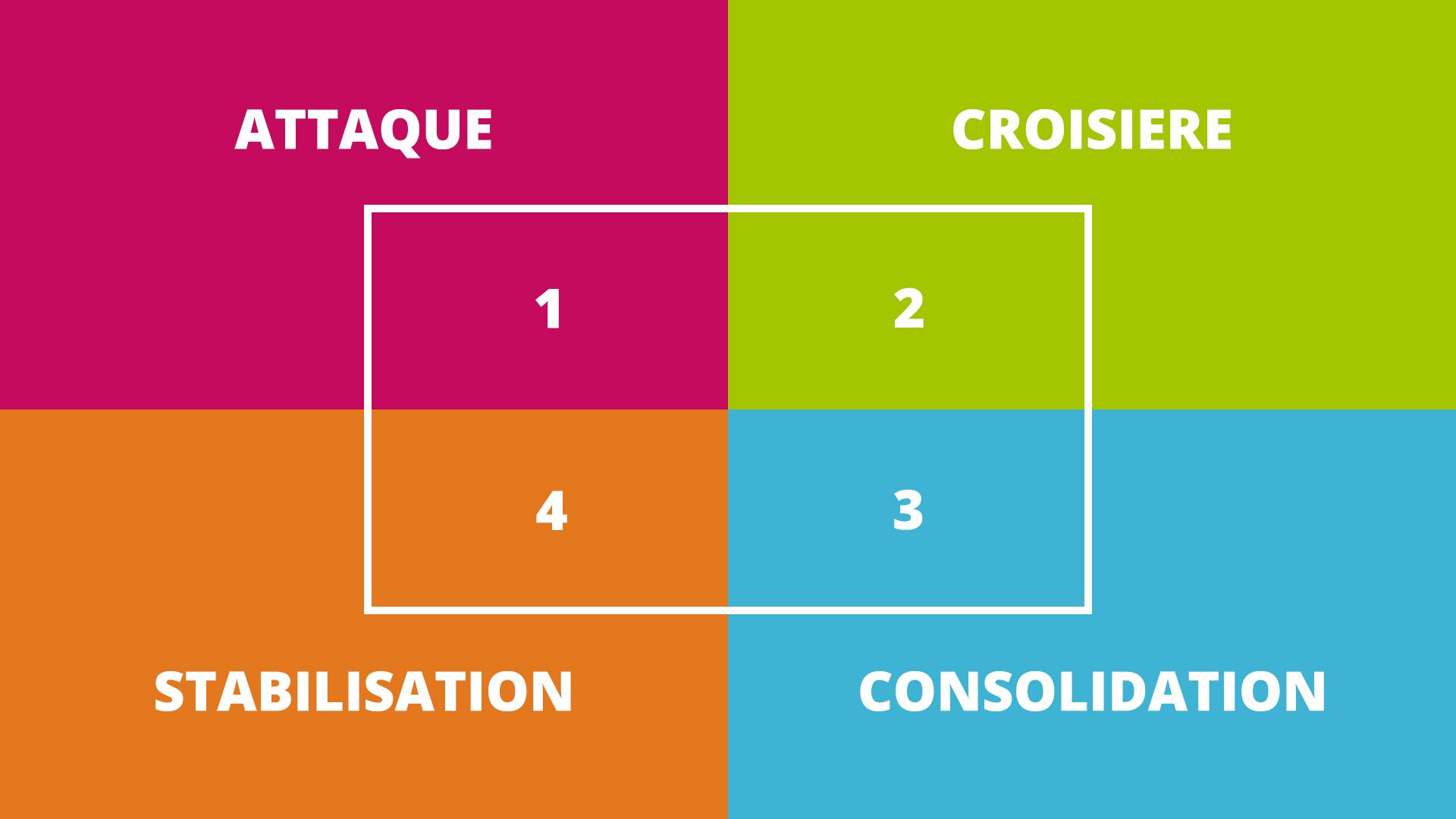 Les 4 phases du régime Dukan